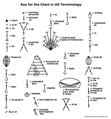 Key for the chart in US terminology. Please make sure you know these stitches or know where to find tutorials for them!